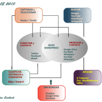 PLE y Trabajo de Investigación en Bachillerato